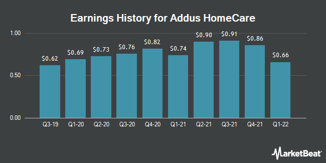 Earnings History for Addus HomeCare (NASDAQ:ADUS)