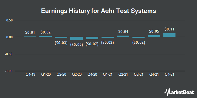 Earnings History for Aehr Test Systems (NASDAQ:AEHR)