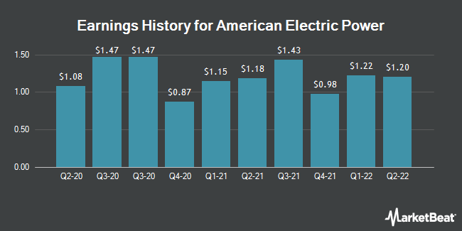 Earnings History for American Electric Power (NASDAQ:AEP)