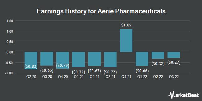 Earnings History for Aerie Pharmaceuticals (NASDAQ:AERI)