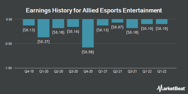 Earnings History for Allied Esports Entertainment (NASDAQ:AESE)