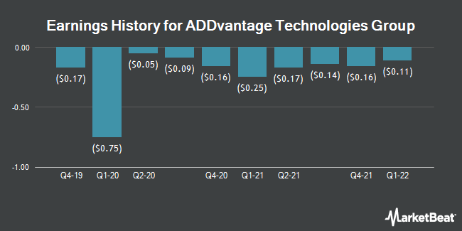Earnings History for ADDvantage Technologies Group (NASDAQ:AEY)