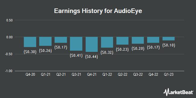 Earnings History for Audioeye (NASDAQ:AEYE)