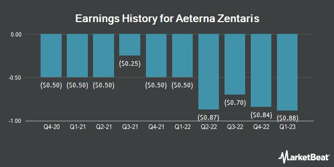 Earnings History for AEterna Zentaris (NASDAQ:AEZS)