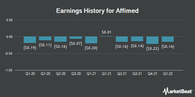 Earnings History for Affimed (NASDAQ:AFMD)