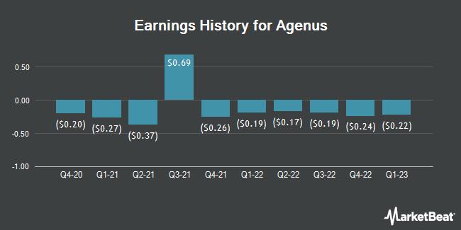 Earnings History for Agenus (NASDAQ:AGEN)