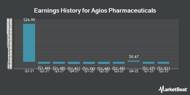Earnings History for Agios Pharmaceuticals (NASDAQ:AGIO)