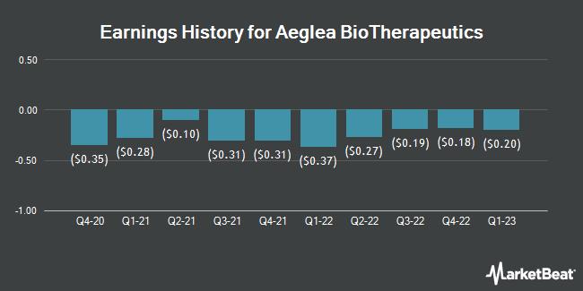 Earnings History for Aeglea Bio Therapeutics (NASDAQ:AGLE)