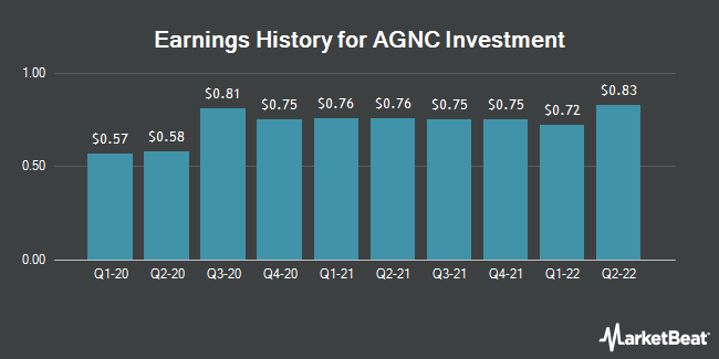 Earnings History for AGNC Investment (NASDAQ:AGNC)