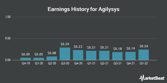 Earnings History for Agilysys (NASDAQ:AGYS)