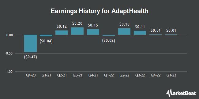 Earnings History for AdaptHealth (NASDAQ:AHCO)