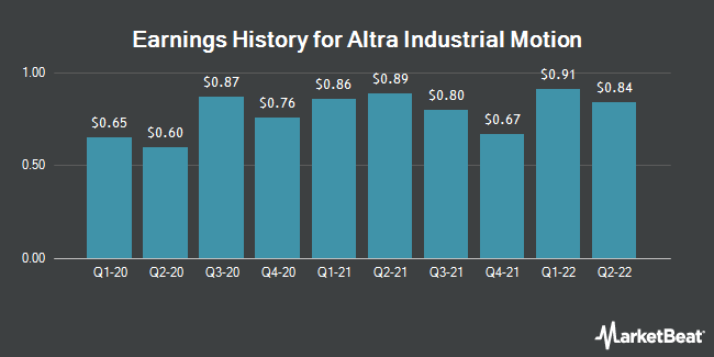 Earnings History for Altra Industrial Motion (NASDAQ:AIMC)