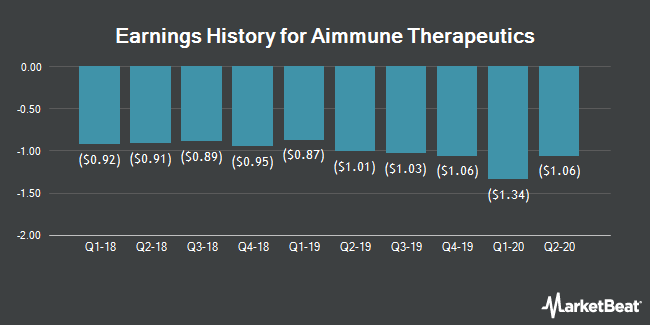 Earnings History for Aimmune Therapeutics (NASDAQ:AIMT)