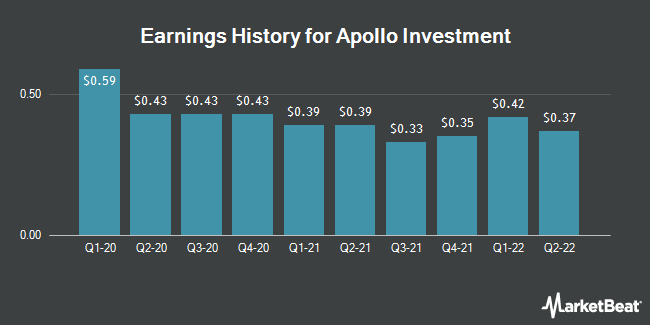 Earnings History for Apollo Investment (NASDAQ:AINV)