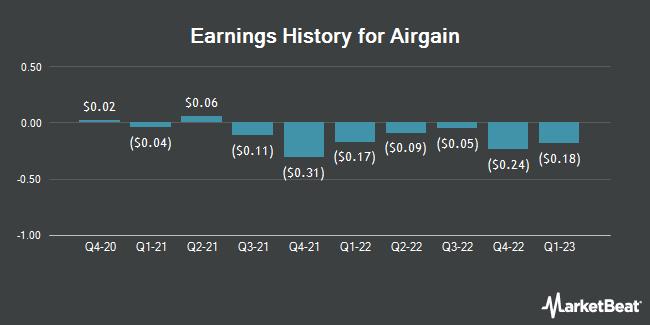 Earnings History for Airgain (NASDAQ:AIRG)