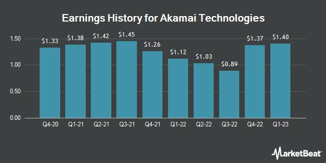 Earnings History for Akamai Technologies (NASDAQ:AKAM)