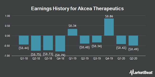 Earnings History for Akcea Therapeutics (NASDAQ:AKCA)