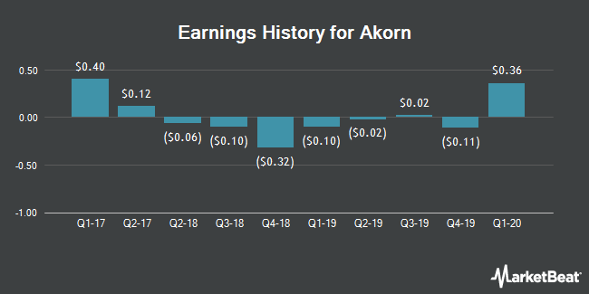 Earnings History for Akorn (NASDAQ:AKRX)