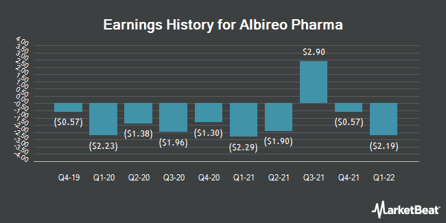Earnings History for Albireo Pharma (NASDAQ:ALBO)
