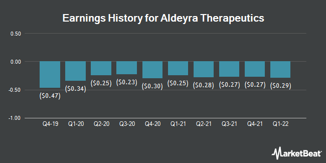 Earnings History for Aldeyra Therapeutics (NASDAQ:ALDX)