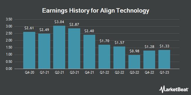 Earnings History for Align Technology (NASDAQ:ALGN)