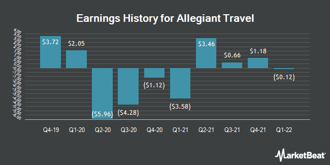 Earnings History for Allegiant Travel (NASDAQ:ALGT)