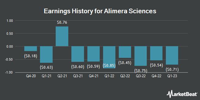 Earnings History for Alimera Sciences (NASDAQ:ALIM)