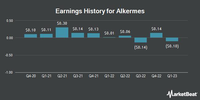 Earnings History for Alkermes (NASDAQ:ALKS)