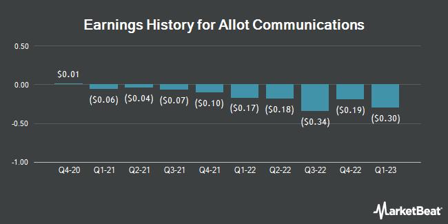 Earnings History for Allot Communications (NASDAQ:ALLT)
