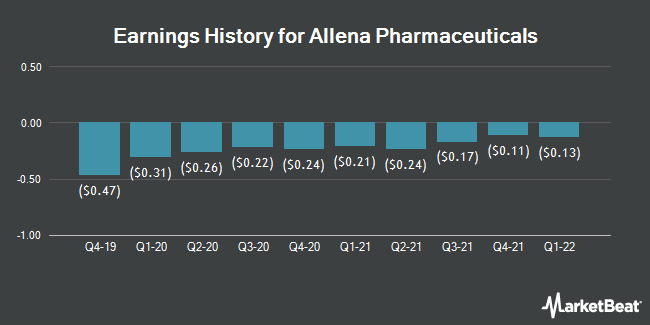 Earnings History for Allena Pharmaceuticals (NASDAQ:ALNA)
