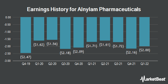 Earnings History for Alnylam Pharmaceuticals (NASDAQ:ALNY)