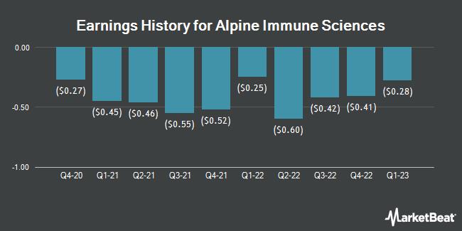 Earnings History for Alpine Immune Sciences (NASDAQ:ALPN)