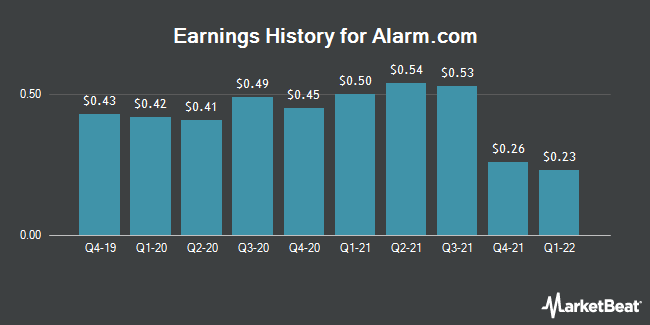 Earnings History for AlarmCom (NASDAQ:ALRM)