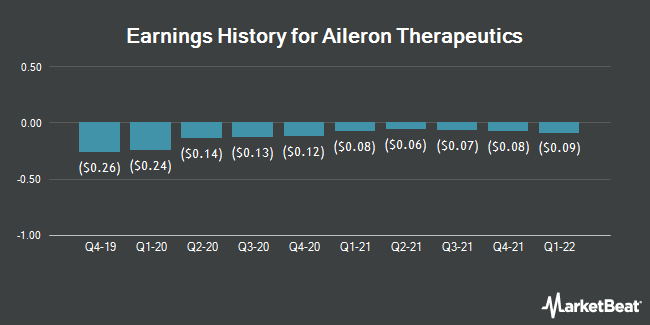 Earnings History for Aileron Therapeutics (NASDAQ:ALRN)