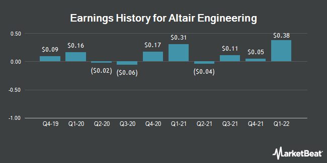 Earnings History for Altair Engineering (NASDAQ:ALTR)
