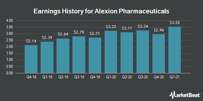 Earnings History for Alexion Pharmaceuticals (NASDAQ:ALXN)