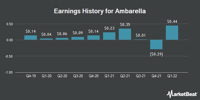 Earnings History for Ambarella (NASDAQ:AMBA)