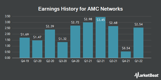 Earnings History for Amc Networks (NASDAQ:AMCX)