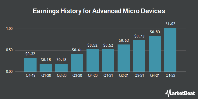 Earnings History for Advanced Micro Devices (NASDAQ:AMD)