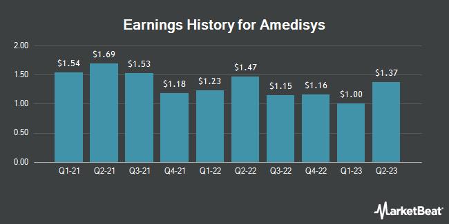 Earnings History for Amedisys (NASDAQ:AMED)