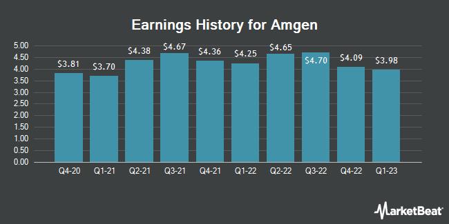 Earnings History for Amgen (NASDAQ:AMGN)