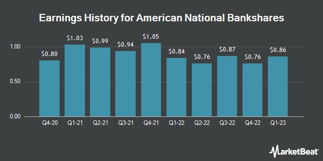 Earnings History for American National Bankshares (NASDAQ:AMNB)