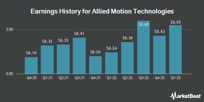Earnings History for Allied Motion Technologies (NASDAQ:AMOT)