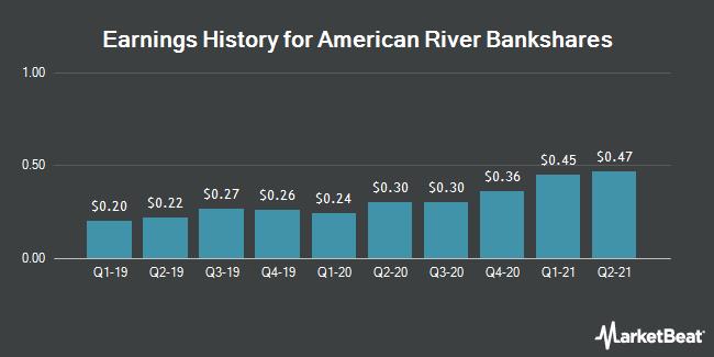 Earnings History for American River Bankshares (NASDAQ:AMRB)