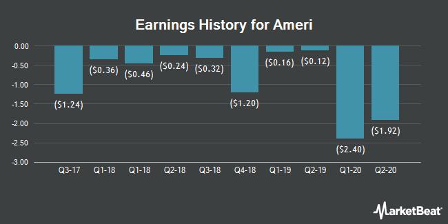 Earnings History for Ameri (NASDAQ:AMRH)