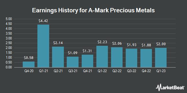 Earnings History for A-Mark Precious Metals (NASDAQ:AMRK)