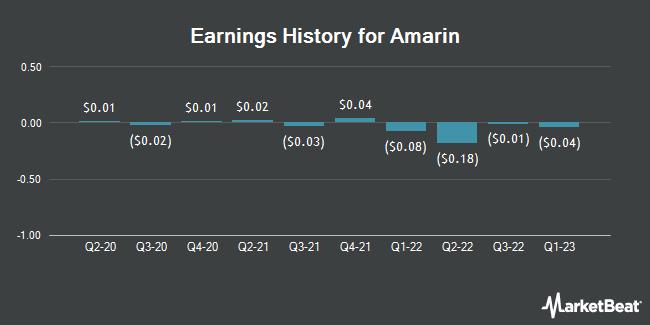 Earnings History for Amarin (NASDAQ:AMRN)