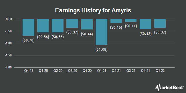 Earnings History for Amyris (NASDAQ:AMRS)