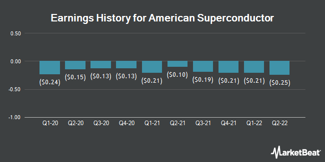Earnings History for American Superconductor (NASDAQ:AMSC)