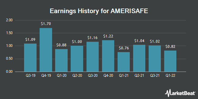 Earnings History for Amerisafe (NASDAQ:AMSF)